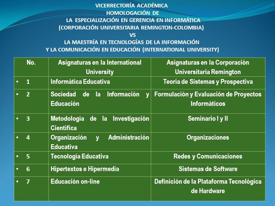 No. Asignaturas en la International University Asignaturas en la Corporación Universitaria Remington 1 Informática EducativaTeoría de Sistemas y Prosp