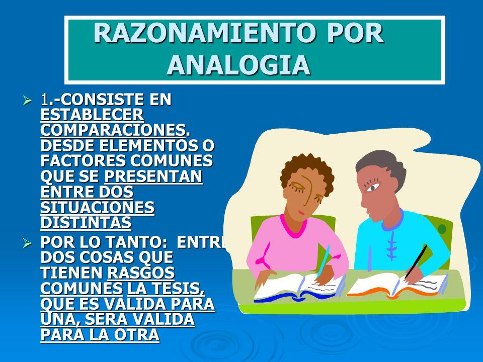 RAZONAMIENTO POR ANALOGIA 1.-CONSISTE EN ESTABLECER COMPARACIONES. DESDE ELEMENTOS O FACTORES COMUNES QUE SE PRESENTAN ENTRE DOS SITUACIONES DISTINTAS