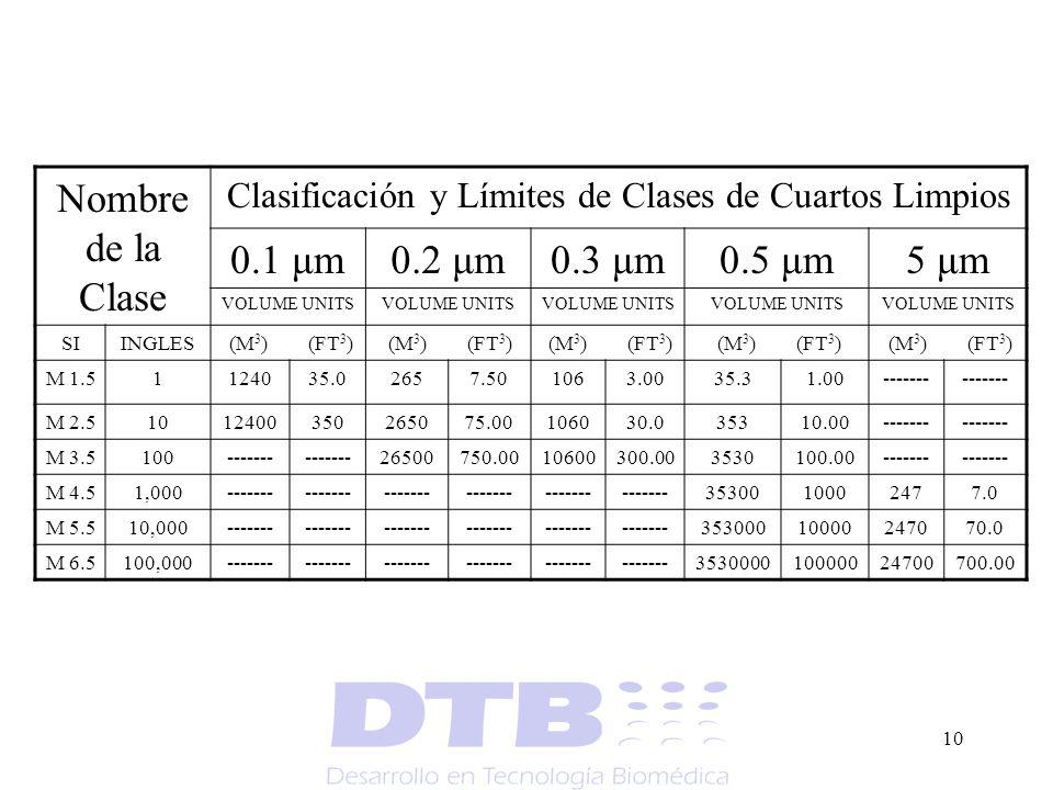 10 Nombre de la Clase Clasificación y Límites de Clases de Cuartos Limpios 0.1 μm0.2 μm0.3 μm0.5 μm5 μm VOLUME UNITS SIINGLES (M 3 ) (FT 3 ) M 1.51124