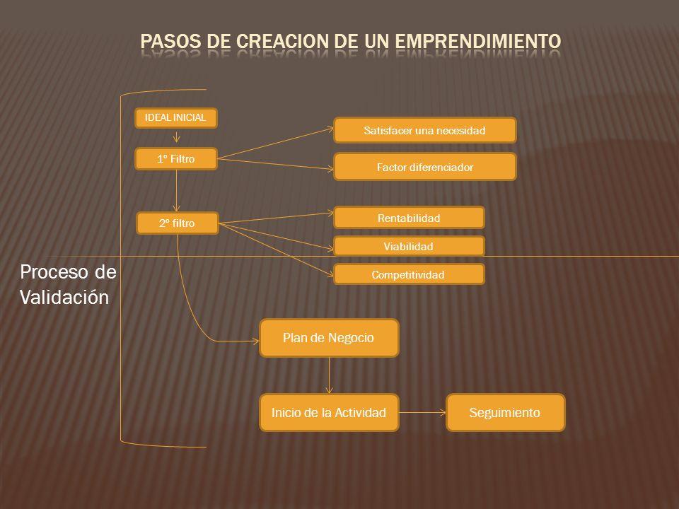 Proceso de Validación IDEAL INICIAL 1º Filtro Satisfacer una necesidad Factor diferenciador 2º filtro Rentabilidad Viabilidad Competitividad Plan de N