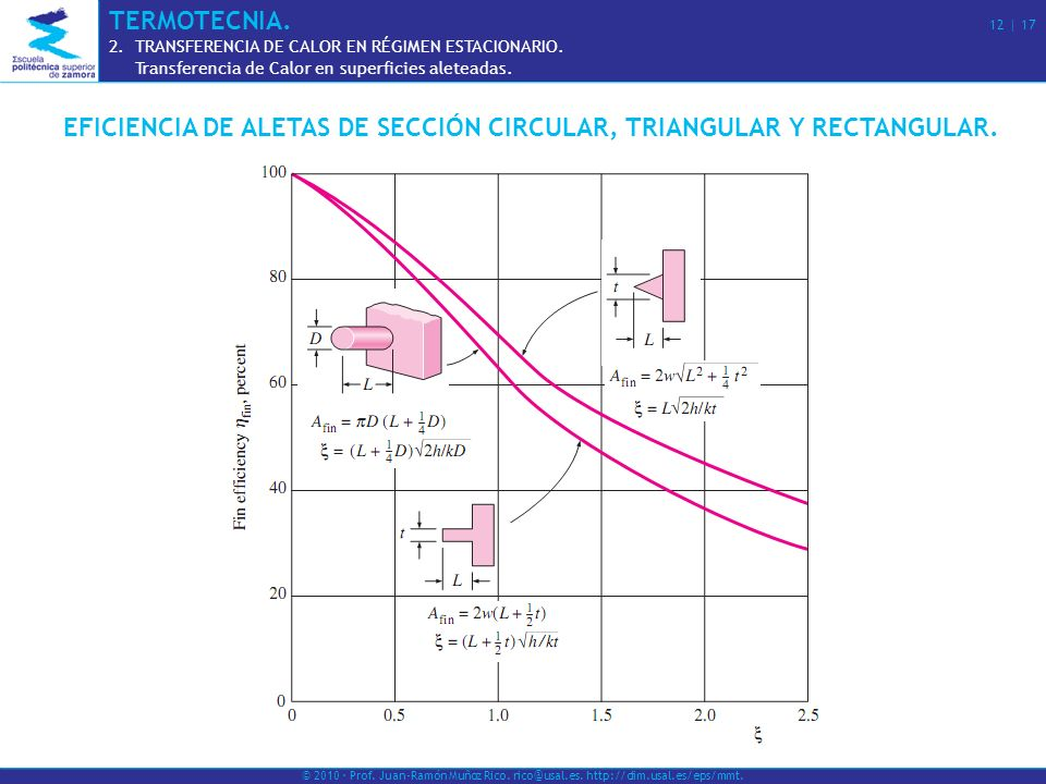 EFICIENCIA DE ALETAS CIRCULARES.© 2010 · Prof. Juan-Ramón Muñoz Rico.