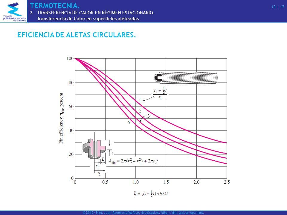 EFICIENCIA DE ALETAS CIRCULARES. © 2010 · Prof. Juan-Ramón Muñoz Rico. rico@usal.es. http://dim.usal.es/eps/mmt. TERMOTECNIA. 13 | 17 2.TRANSFERENCIA