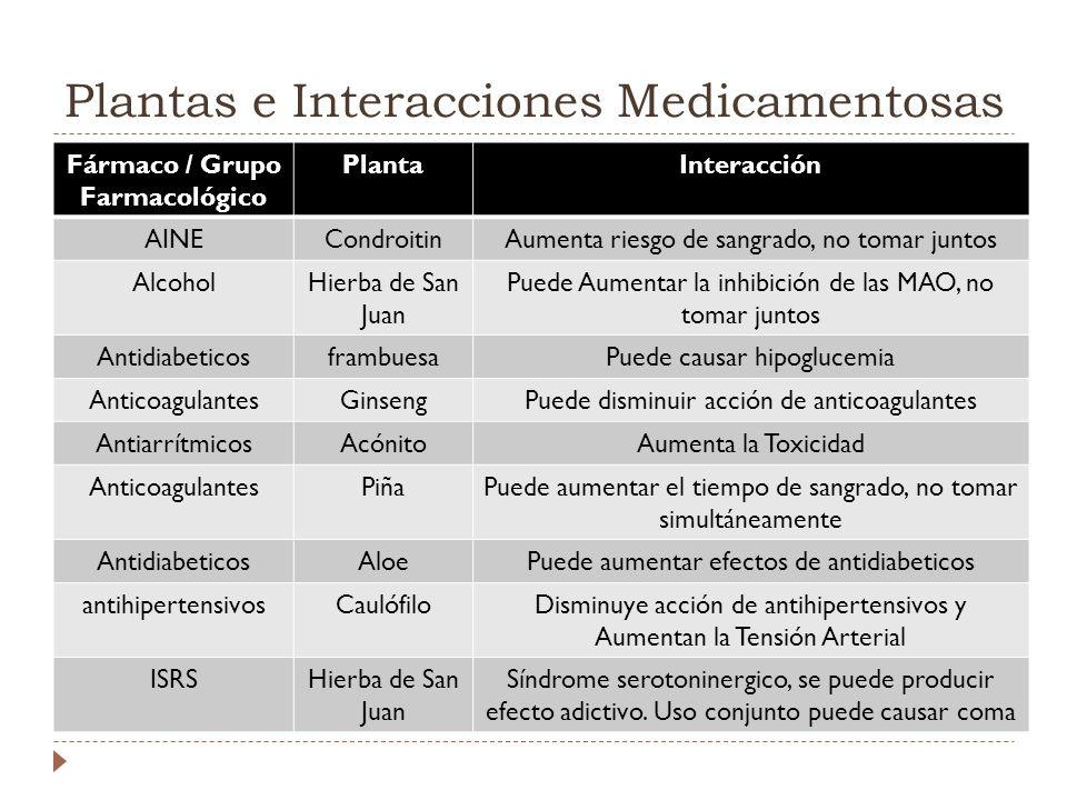 Plantas e Interacciones Medicamentosas Fármaco / Grupo Farmacológico PlantaInteracción AINECondroitinAumenta riesgo de sangrado, no tomar juntos Alcoh