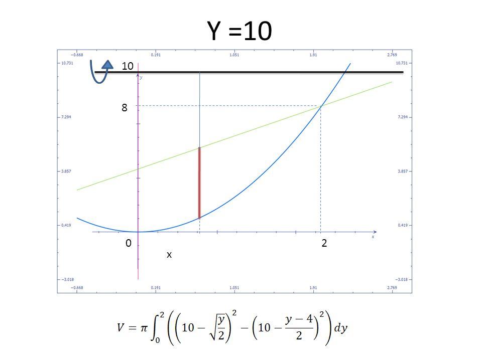 Y =10 2 8 0 x 10
