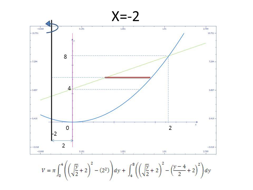 X=-2 2 8 0 2 -2 4