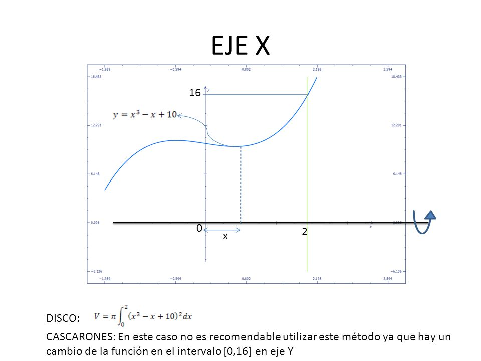 EJE Y x 0 2 16 CASCARONES: DISCO: En este caso no es recomendable utilizar este método ya que hay un cambio de la función en el intervalo [0,16] en eje Y dx