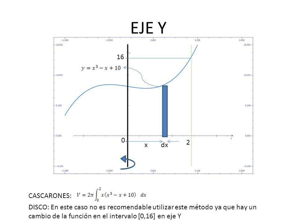 x 0 2 16 dx X=2 CASCARONES: DISCO: En este caso no es recomendable utilizar este método ya que hay un cambio de la función en el intervalo [0,16] en eje Y Note que debemos determinar la distancia en línea roja, ya que es esa la que se debe usar en la ecuación del método cascarones.