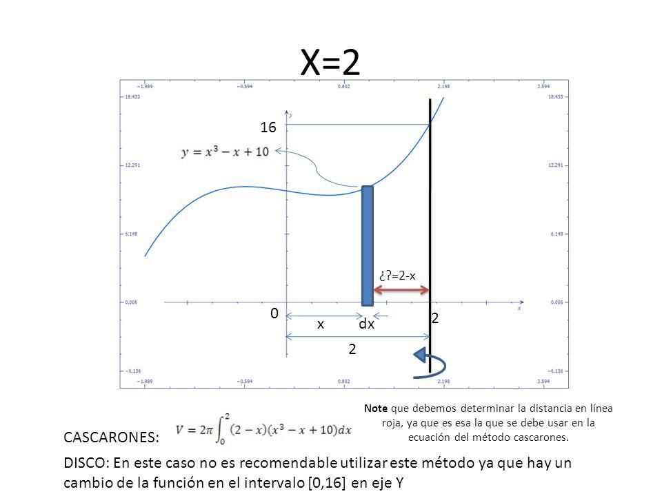 x 0 2 16 dx X=2 CASCARONES: DISCO: En este caso no es recomendable utilizar este método ya que hay un cambio de la función en el intervalo [0,16] en e