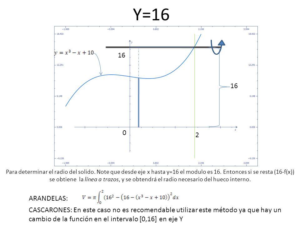 Y=16 0 2 16 ARANDELAS: CASCARONES: En este caso no es recomendable utilizar este método ya que hay un cambio de la función en el intervalo [0,16] en e