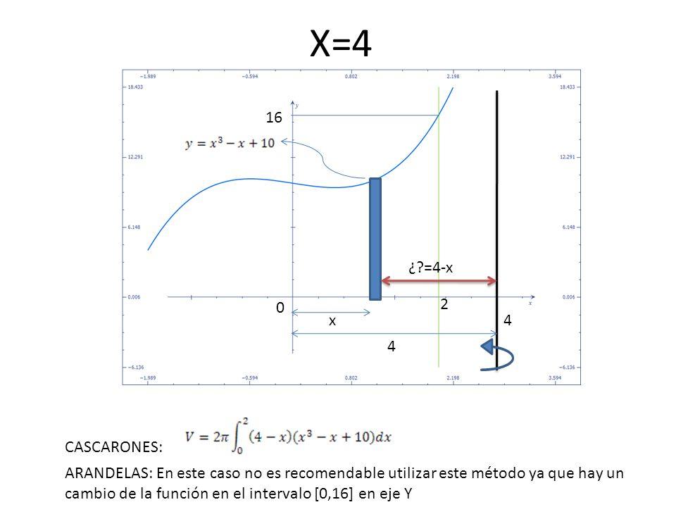 X=4 4 0 2 16 4x ¿?=4-x CASCARONES: ARANDELAS: En este caso no es recomendable utilizar este método ya que hay un cambio de la función en el intervalo