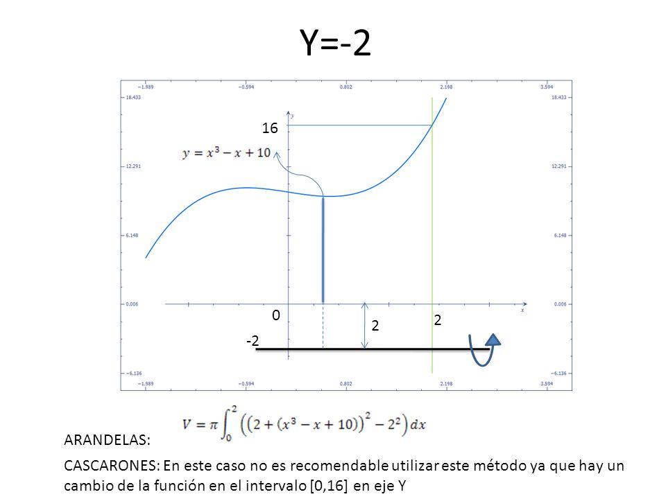 0 2 16 -2 Y=-2 2 ARANDELAS: CASCARONES: En este caso no es recomendable utilizar este método ya que hay un cambio de la función en el intervalo [0,16]