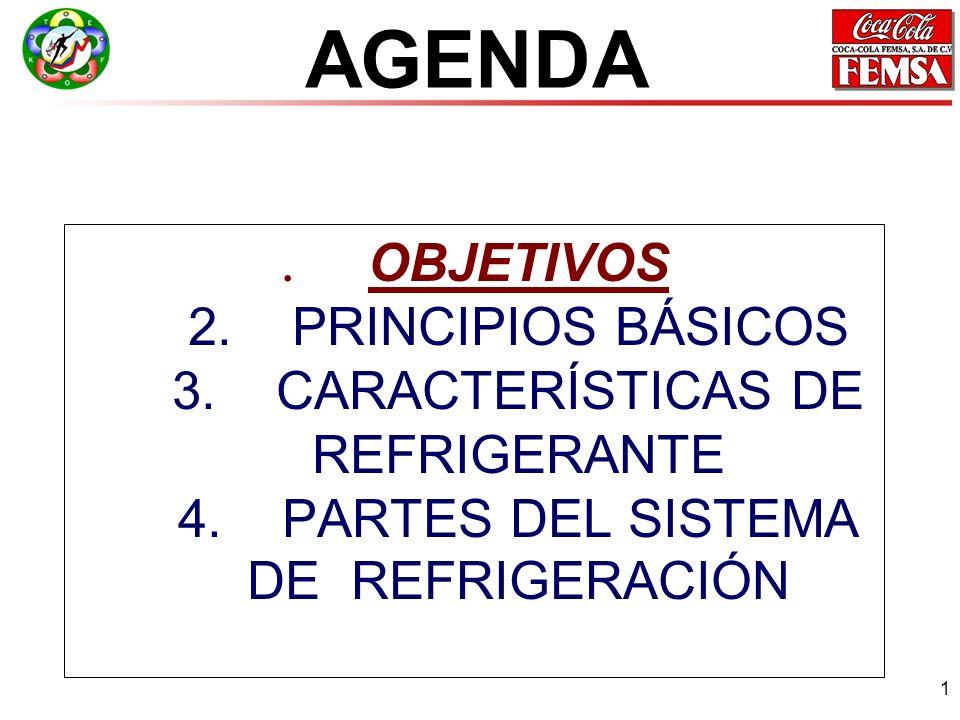 1.OBJETIVOS 2.PRINCIPIOS BÁSICOS 3.CARACTERÍSTICAS DE REFRIGERANTE 4.