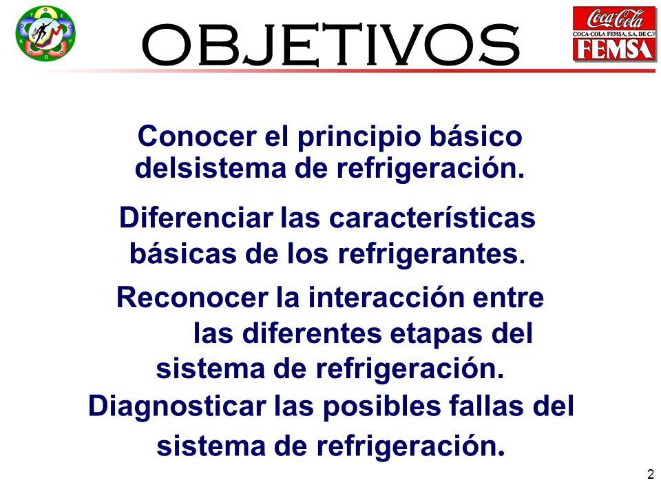 33 Partes del sistema de refrigeración 1.EVAPORADOR 2.