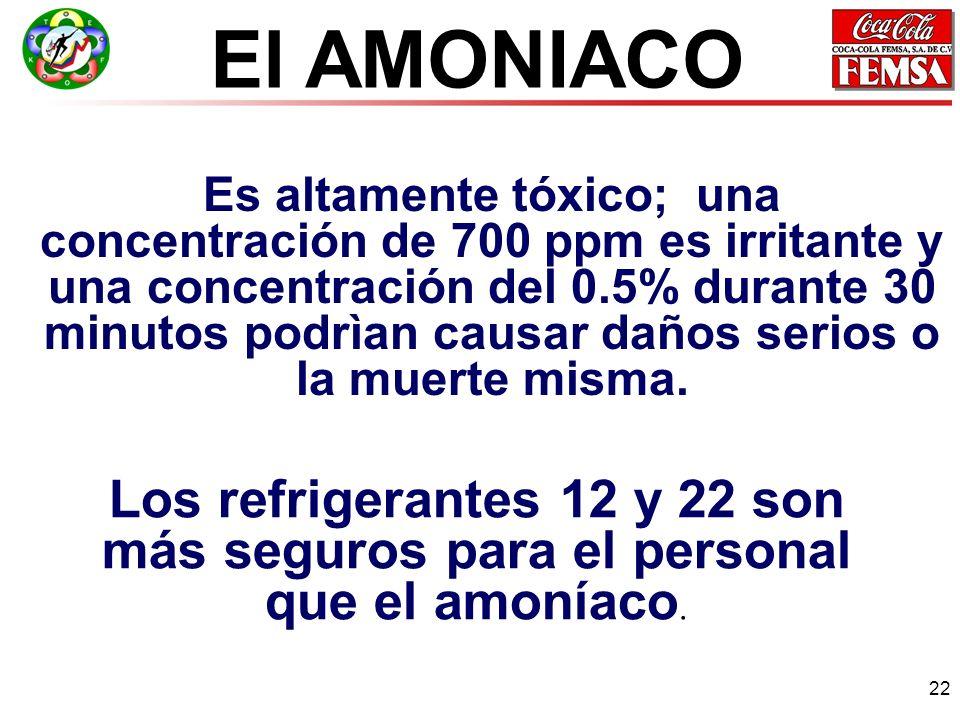 22 Es altamente tóxico; una concentración de 700 ppm es irritante y una concentración del 0.5% durante 30 minutos podrìan causar daños serios o la muerte misma.