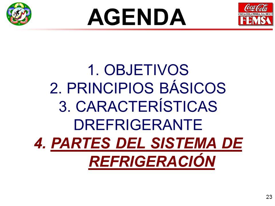 23 1.OBJETIVOS 2. PRINCIPIOS BÁSICOS 3. CARACTERÍSTICAS DREFRIGERANTE 4.