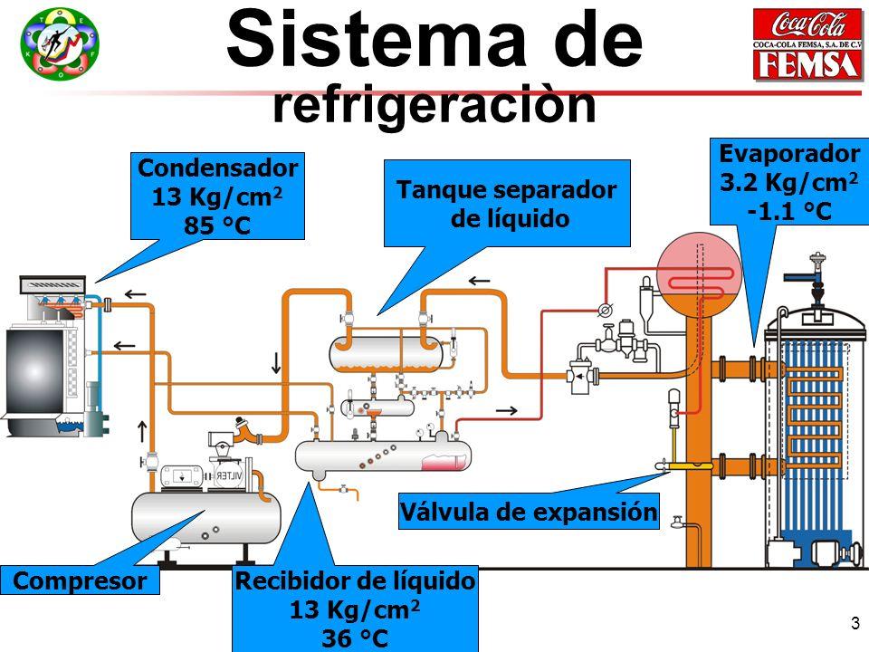 3 Sistema de refrigeraciòn Condensador 13 Kg/cm 2 85 °C Recibidor de líquido 13 Kg/cm 2 36 °C Válvula de expansión Evaporador 3.2 Kg/cm 2 -1.1 °C Compresor Tanque separador de líquido