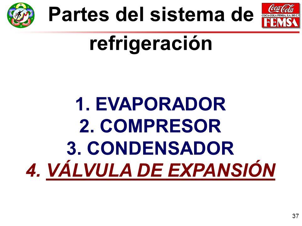 37 Partes del sistema de refrigeración 1.EVAPORADOR 2.