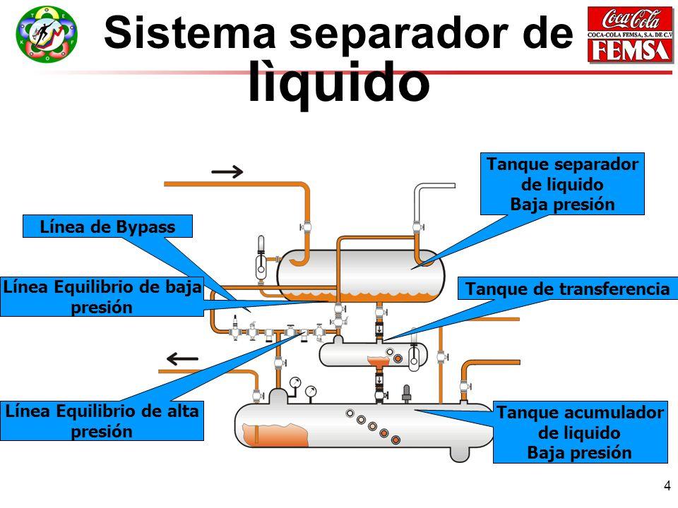 4 Sistema separador de lìquido Tanque separador de liquido Baja presión Tanque acumulador de liquido Baja presión Tanque de transferencia Línea de Bypass Línea Equilibrio de baja presión Línea Equilibrio de alta presión