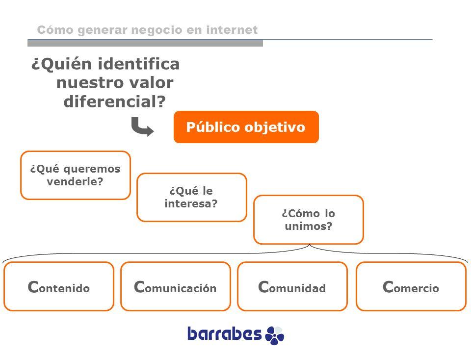 Público objetivo ¿Quién identifica nuestro valor diferencial? ¿Qué le interesa? ¿Qué queremos venderle? ¿Cómo lo unimos? C omunicación C ontenido C om