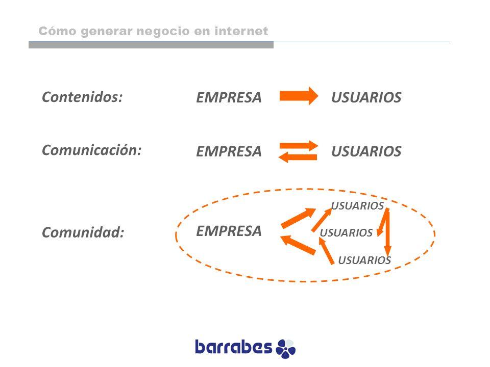 EMPRESAUSUARIOS EMPRESAUSUARIOS EMPRESA USUARIOS Contenidos: Comunicación: Comunidad: Cómo generar negocio en internet