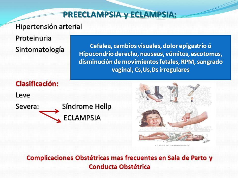 Complicaciones Obstétricas mas frecuentes en Sala de Parto y Conducta Obstétrica PREECLAMPSIA y ECLAMPSIA: Hipertensión arterial ProteinuriaSintomatologíaClasificación:Leve Severa: Síndrome Hellp ECLAMPSIA ECLAMPSIA Cefalea, cambios visuales, dolor epigastrio ó Hipocondrio derecho, nauseas, vómitos, escotomas, disminución de movimientos fetales, RPM, sangrado vaginal, Cs,Us,Ds irregulares