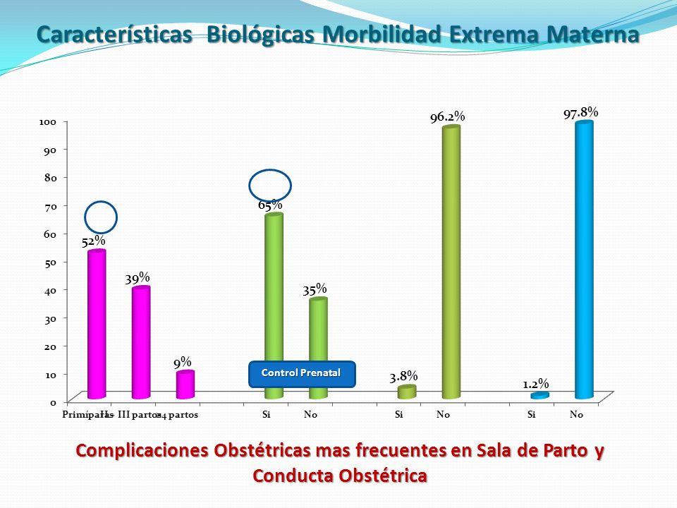 Complicaciones Obstétricas mas frecuentes en Sala de Parto y Conducta Obstétrica Características Biológicas Morbilidad Extrema Materna