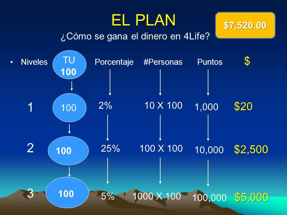 EL PLAN Niveles Porcentaje #Personas Puntos $ ¿Cómo se gana el dinero en 4Life? 100 TU 1 2 3 100 25% 2% 5% 100 X 100 10 X 100 1000 X 100 $2,500 10,000