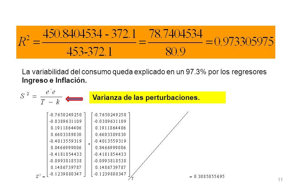 11 La variabilidad del consumo queda explicado en un 97.3% por los regresores Ingreso e Inflación. Varianza de las perturbaciones.