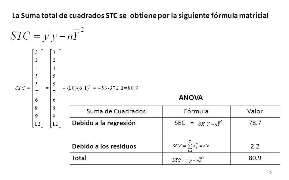 15 La Suma total de cuadrados STC se obtiene por la siguiente fórmula matricial Suma de CuadradosFórmulaValor Debido a la regresión SEC =78.7 Debido a