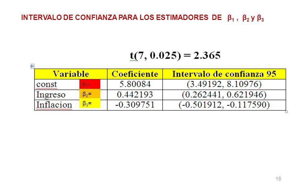 18 INTERVALO DE CONFIANZA PARA LOS ESTIMADORES DE β 1, β 2 y β 3 β1=β1= β2=β2= β3=β3=