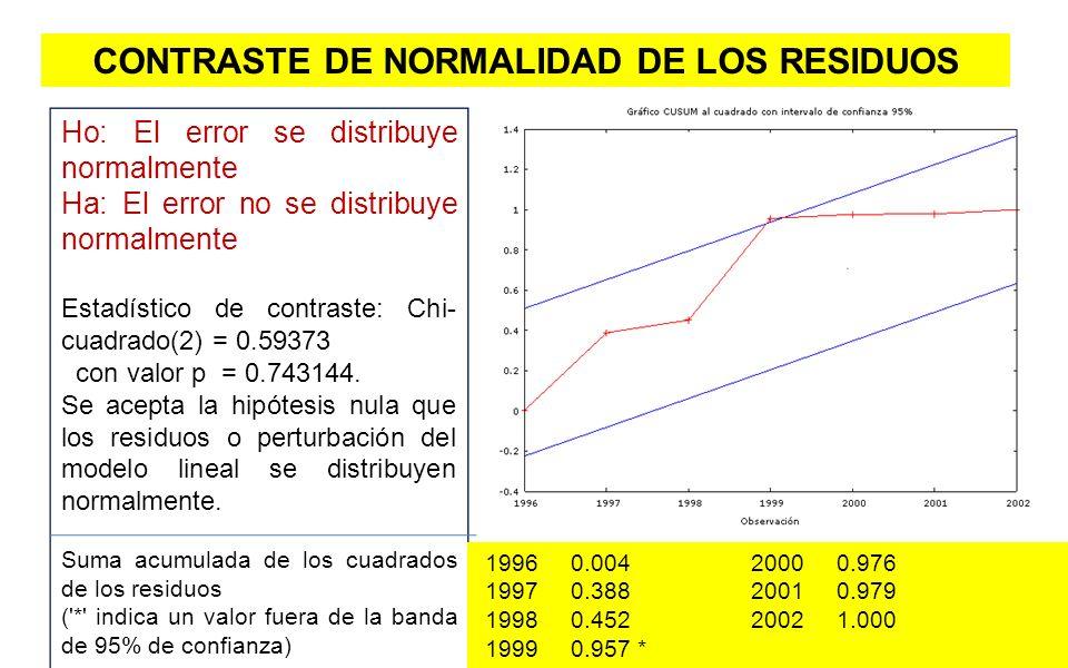 19 CONTRASTE DE NORMALIDAD DE LOS RESIDUOS Ho: El error se distribuye normalmente Ha: El error no se distribuye normalmente Estadístico de contraste:
