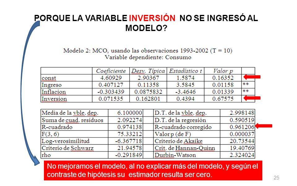25 PORQUE LA VARIABLE INVERSIÓN NO SE INGRESÓ AL MODELO? No mejoramos el modelo, al no explicar más del modelo, y según el contraste de hipótesis su e