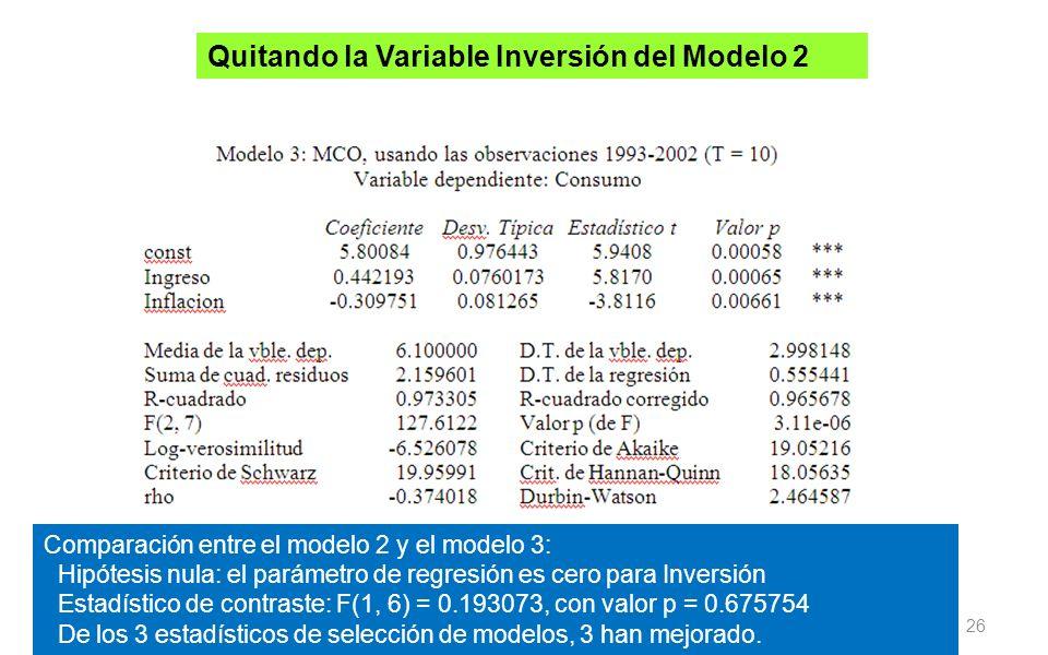 26 Quitando la Variable Inversión del Modelo 2 Comparación entre el modelo 2 y el modelo 3: Hipótesis nula: el parámetro de regresión es cero para Inv