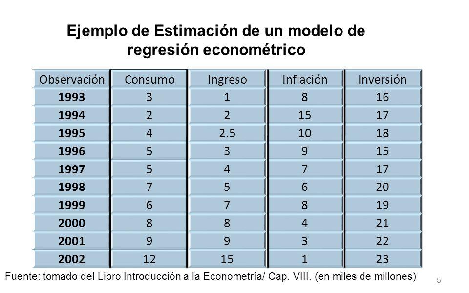5 Ejemplo de Estimación de un modelo de regresión econométrico ObservaciónConsumoIngresoInflaciónInversión 199331816 1994221517 199542.51018 199653915