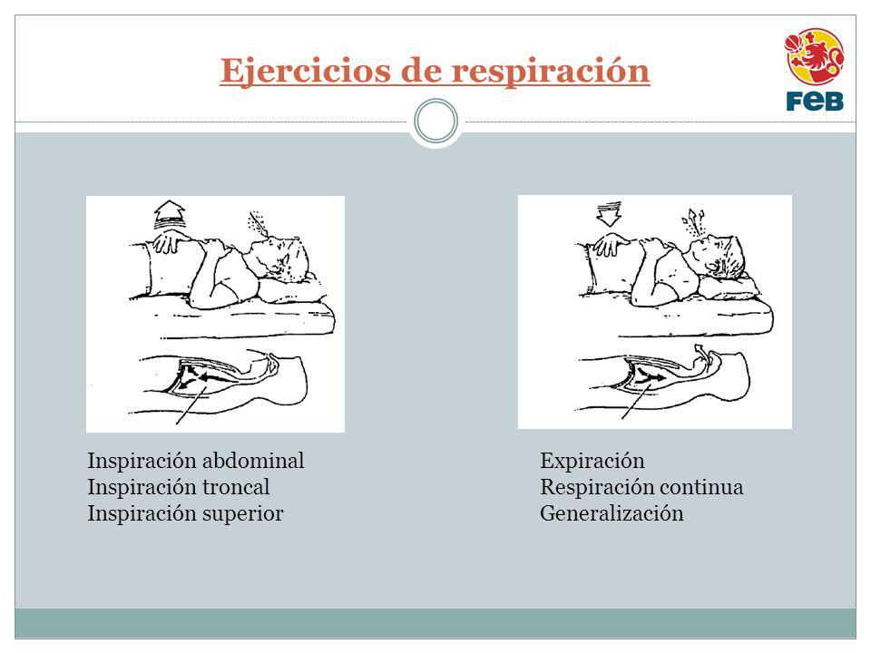 Ejercicios de respiración Inspiración abdominal Inspiración troncal Inspiración superior Expiración Respiración continua Generalización