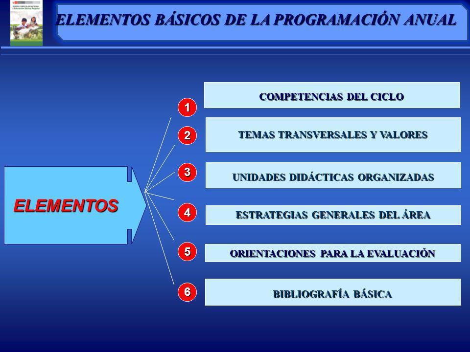 COMPETENCIAS DEL CICLO TEMAS TRANSVERSALES Y VALORES UNIDADES DIDÁCTICAS ORGANIZADAS ESTRATEGIAS GENERALES DEL ÁREA ORIENTACIONES PARA LA EVALUACIÓN BIBLIOGRAFÍA BÁSICA ELEMENTOS 1 2 3 4 5 6 ELEMENTOS BÁSICOS DE LA PROGRAMACIÓN ANUAL