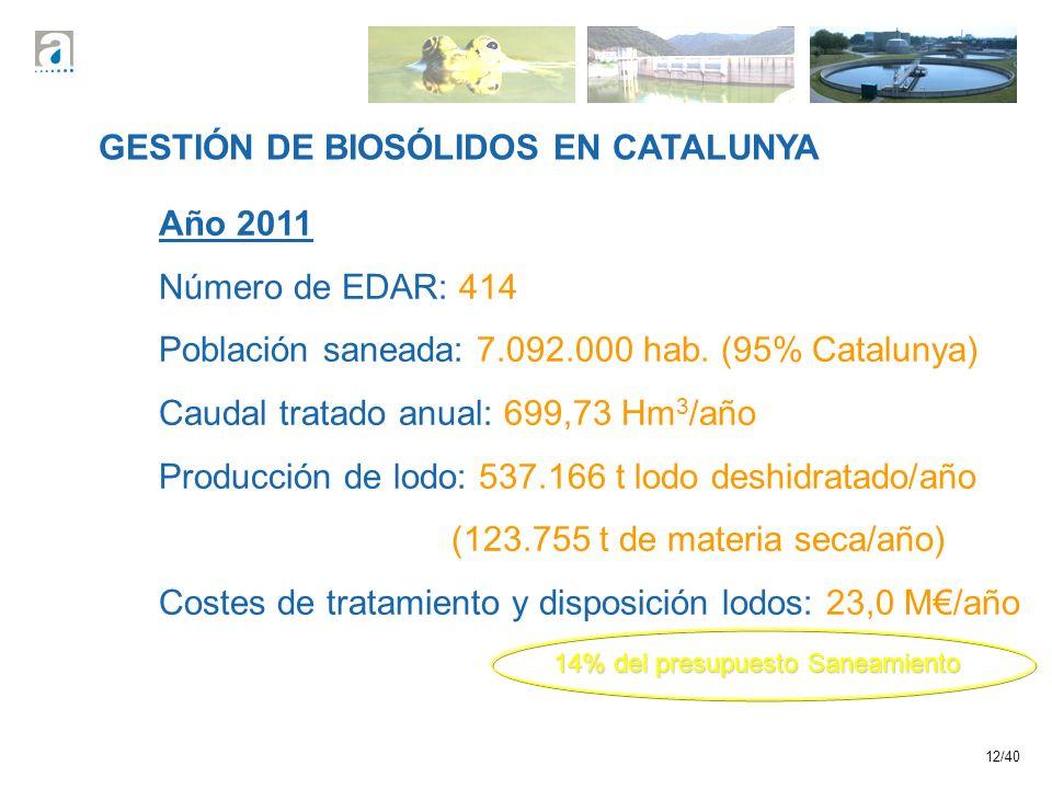 12/40 GESTIÓN DE BIOSÓLIDOS EN CATALUNYA Año 2011 Número de EDAR: 414 Población saneada: 7.092.000 hab. (95% Catalunya) Caudal tratado anual: 699,73 H