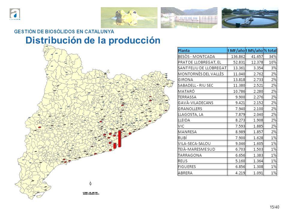 15/40 GESTIÓN DE BIOSÓLIDOS EN CATALUNYA Distribución de la producción