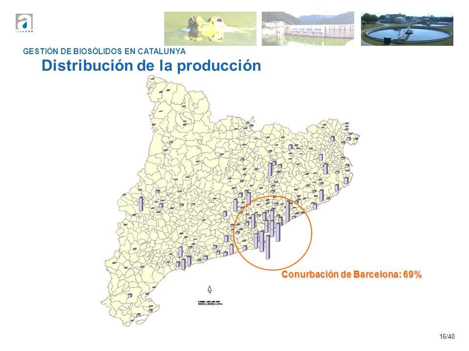 16/40 GESTIÓN DE BIOSÓLIDOS EN CATALUNYA Distribución de la producción Conurbación de Barcelona: 69%