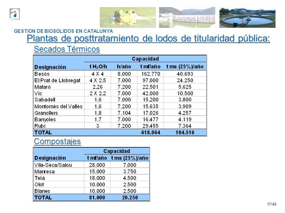 17/40 GESTIÓN DE BIOSÓLIDOS EN CATALUNYA Plantas de posttratamiento de lodos de titularidad pública: Secados Térmicos Compostajes