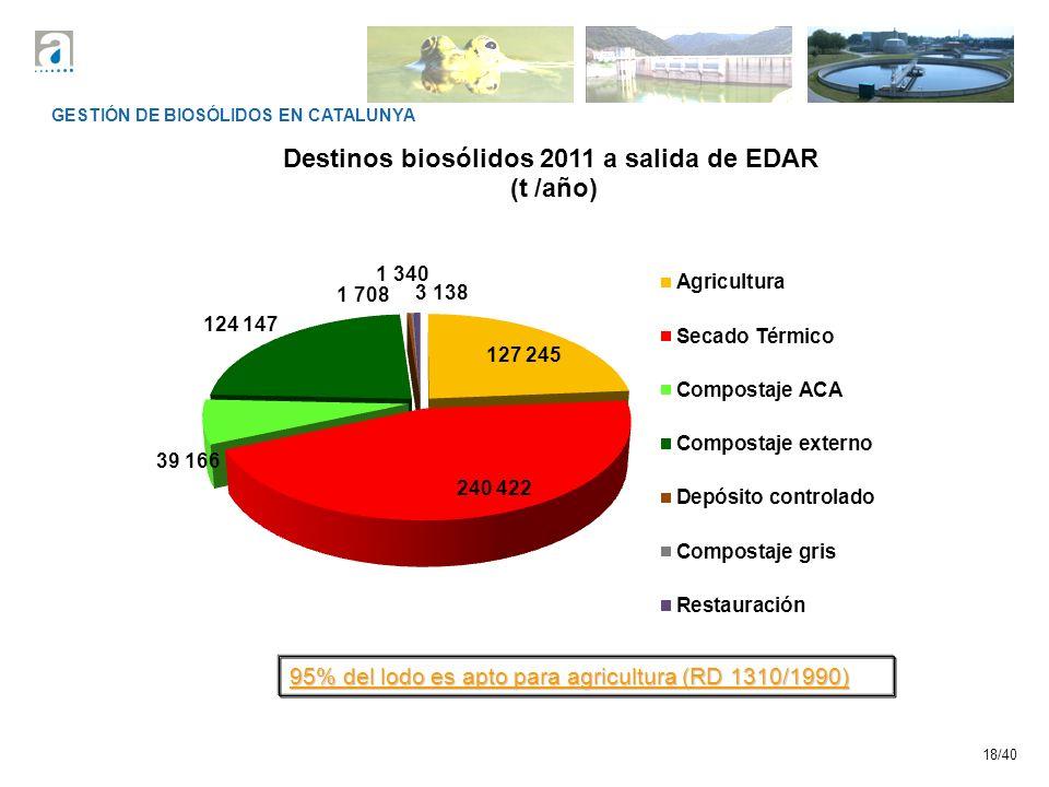 18/40 GESTIÓN DE BIOSÓLIDOS EN CATALUNYA 95% del lodo es apto para agricultura (RD 1310/1990)