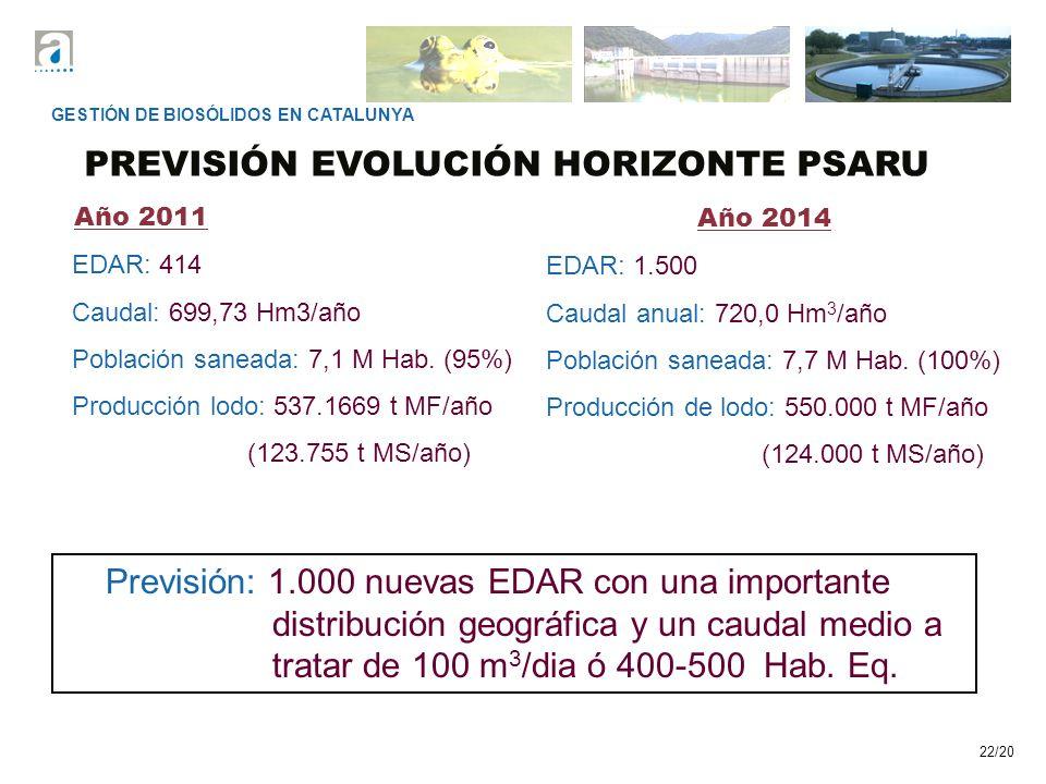 22/20 EDAR: 414 Caudal: 699,73 Hm3/año Población saneada: 7,1 M Hab. (95%) Producción lodo: 537.1669 t MF/año (123.755 t MS/año) PREVISIÓN EVOLUCIÓN H