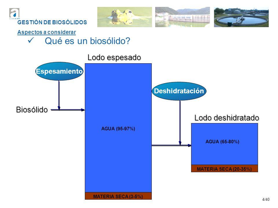 4/40 Espesamiento Biosólido Lodo deshidratado MATERIA SECA (20-35%) AGUA (65-80%) Deshidratación Qué es un biosólido? AGUA (95-97%) Lodo espesado MATE