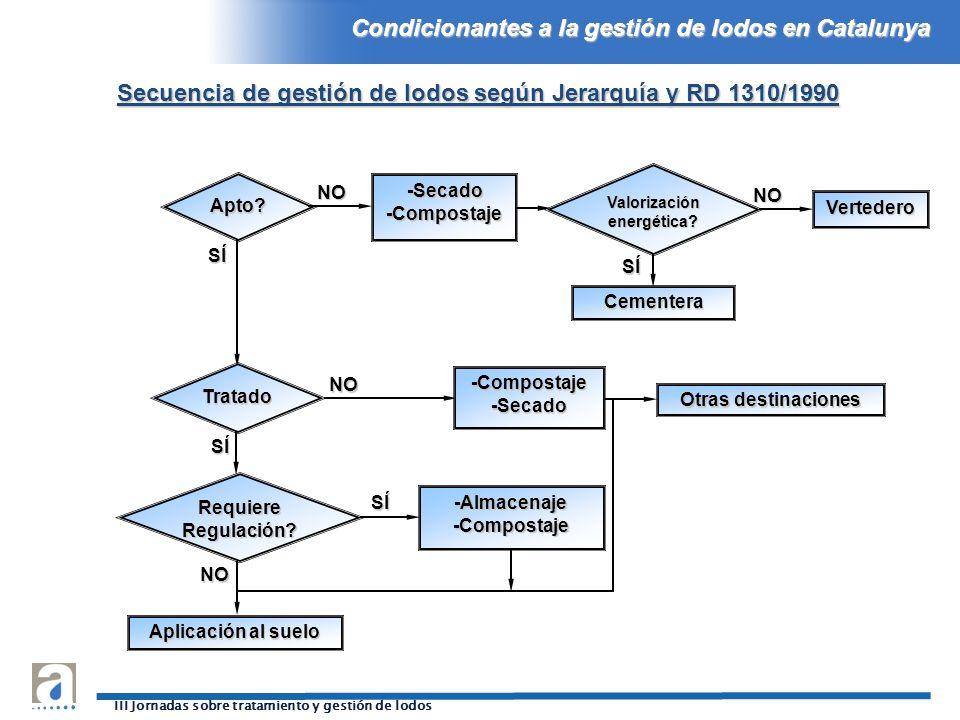 Condicionantes a la gestión de lodos en Catalunya III Jornadas sobre tratamiento y gestión de lodos Apto? Tratado Requiere Regulación? Aplicación al s
