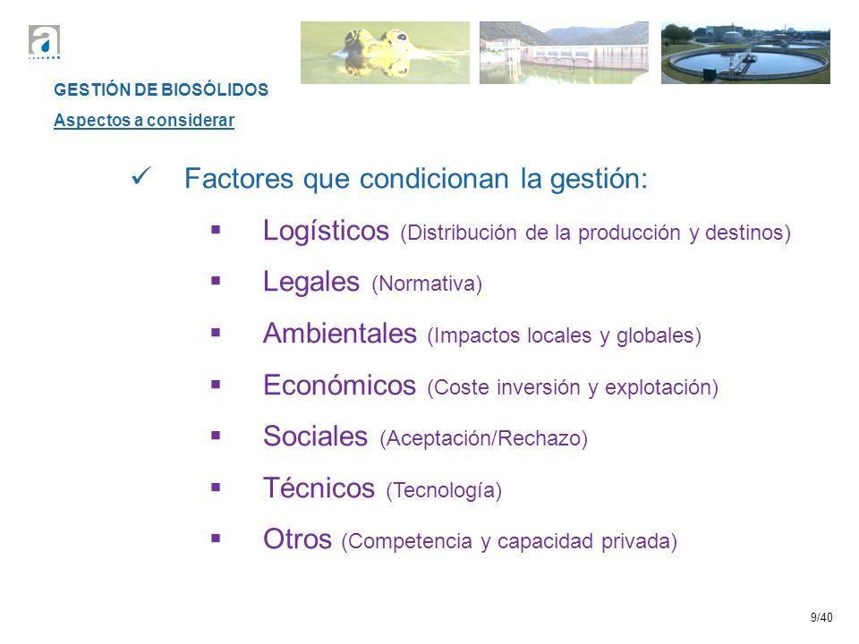 9/40 Factores que condicionan la gestión: Logísticos (Distribución de la producción y destinos) Legales (Normativa) Ambientales (Impactos locales y globales) Económicos (Coste inversión y explotación) Sociales (Aceptación/Rechazo) Técnicos (Tecnología) Otros (Competencia y capacidad privada) GESTIÓN DE BIOSÓLIDOS Aspectos a considerar