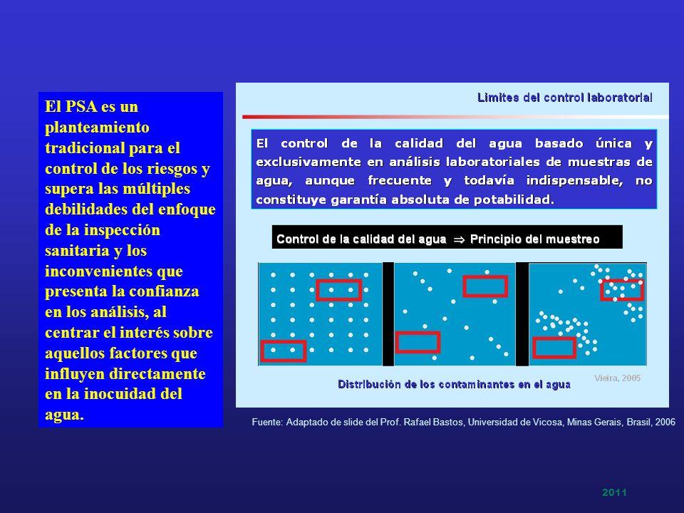 2011 Fuente: Adaptado de slide del Prof. Rafael Bastos, Universidad de Vicosa, Minas Gerais, Brasil, 2006 El PSA es un planteamiento tradicional para