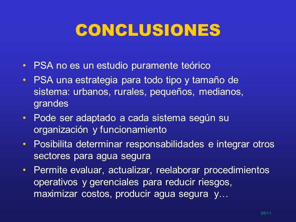 2011 CONCLUSIONES PSA no es un estudio puramente teórico PSA una estrategia para todo tipo y tamaño de sistema: urbanos, rurales, pequeños, medianos,