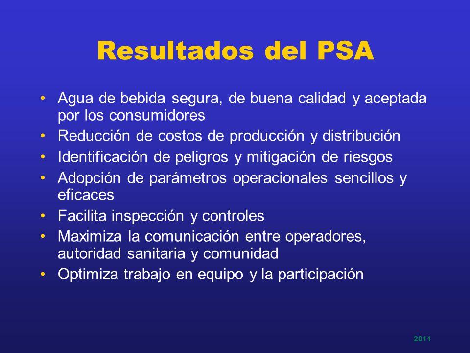 2011 PLANES DE SEGURIDAD DEL AGUA Los PSA deben tener en cuenta:Los PSA deben tener en cuenta: Conocimiento del funcionamiento del sistema de abastecimiento de agua potable, yConocimiento del funcionamiento del sistema de abastecimiento de agua potable, y Prácticas adecuadas de gestión de la calidad de agua potable.Prácticas adecuadas de gestión de la calidad de agua potable.