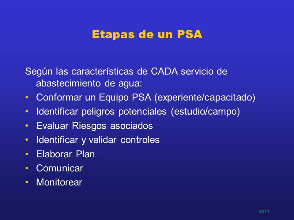 2011 Etapas de un PSA Según las características de CADA servicio de abastecimiento de agua: Conformar un Equipo PSA (experiente/capacitado) Identifica
