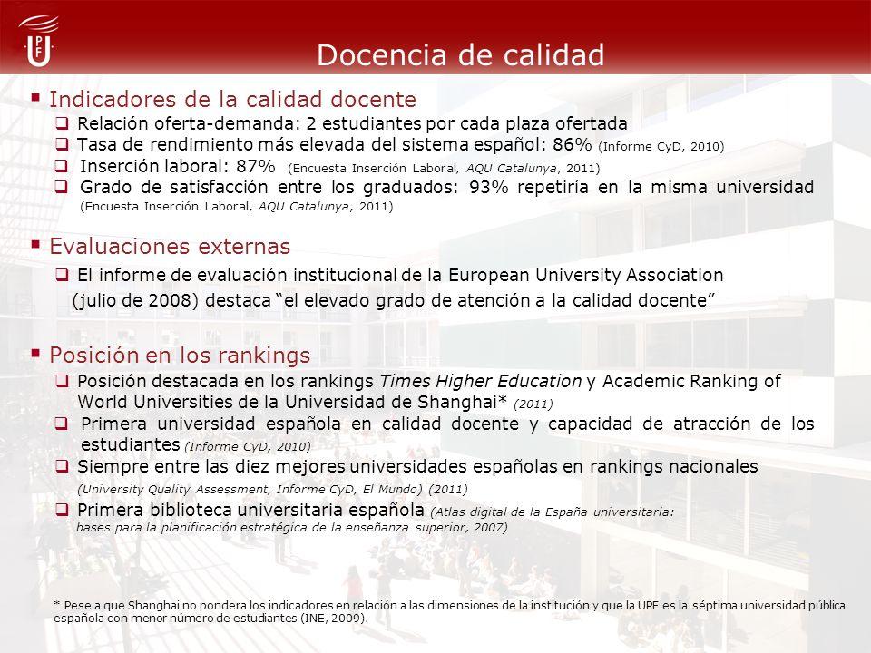 Docencia de calidad Indicadores de la calidad docente Relación oferta-demanda: 2 estudiantes por cada plaza ofertada Tasa de rendimiento más elevada del sistema español: 86% (Informe CyD, 2010) Inserción laboral: 87% (Encuesta Inserción Laboral, AQU Catalunya, 2011) Grado de satisfacción entre los graduados: 93% repetiría en la misma universidad (Encuesta Inserción Laboral, AQU Catalunya, 2011) Evaluaciones externas El informe de evaluación institucional de la European University Association (julio de 2008) destaca el elevado grado de atención a la calidad docente Posición en los rankings Posición destacada en los rankings Times Higher Education y Academic Ranking of World Universities de la Universidad de Shanghai* (2011) Primera universidad española en calidad docente y capacidad de atracción de los estudiantes (Informe CyD, 2010) Siempre entre las diez mejores universidades españolas en rankings nacionales (University Quality Assessment, Informe CyD, El Mundo) (2011) Primera biblioteca universitaria española (Atlas digital de la España universitaria: bases para la planificación estratégica de la enseñanza superior, 2007) * Pese a que Shanghai no pondera los indicadores en relación a las dimensiones de la institución y que la UPF es la séptima universidad pública española con menor número de estudiantes (INE, 2009).